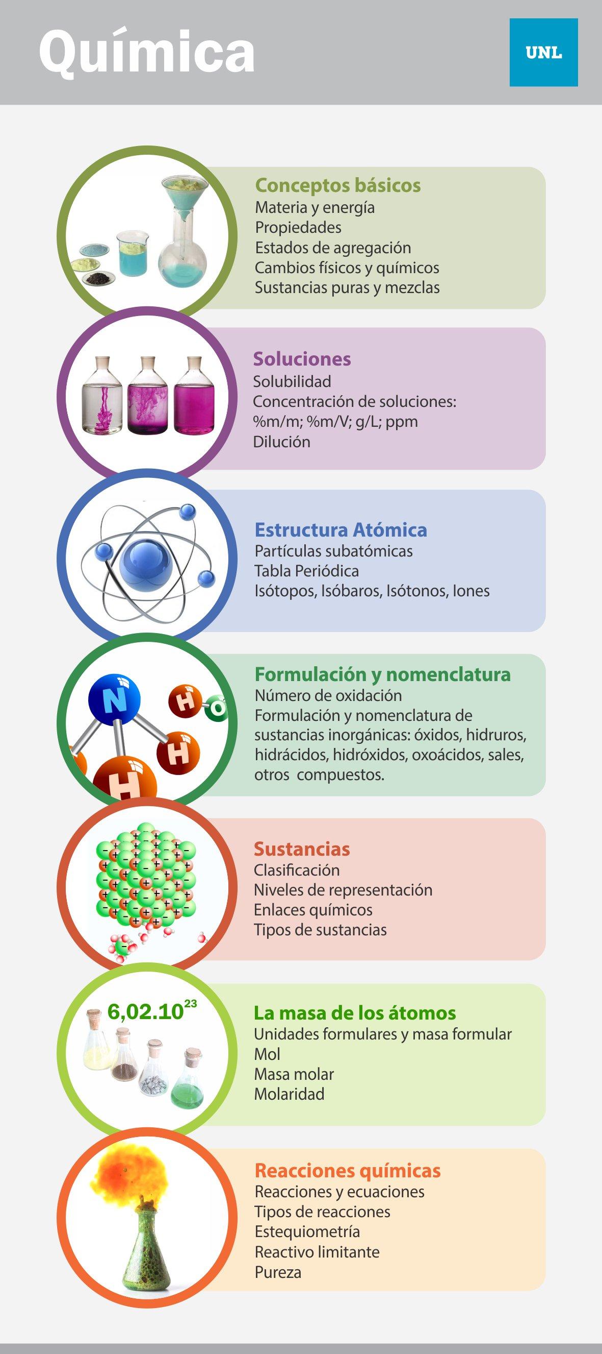 Quimica Articulacion Unl